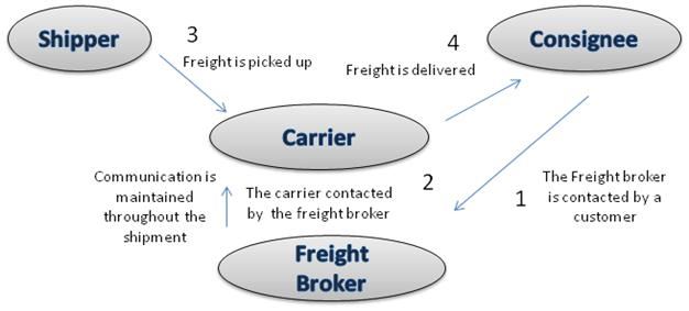A diagram of what happens when a freight broker is contacted by the shipper's customer